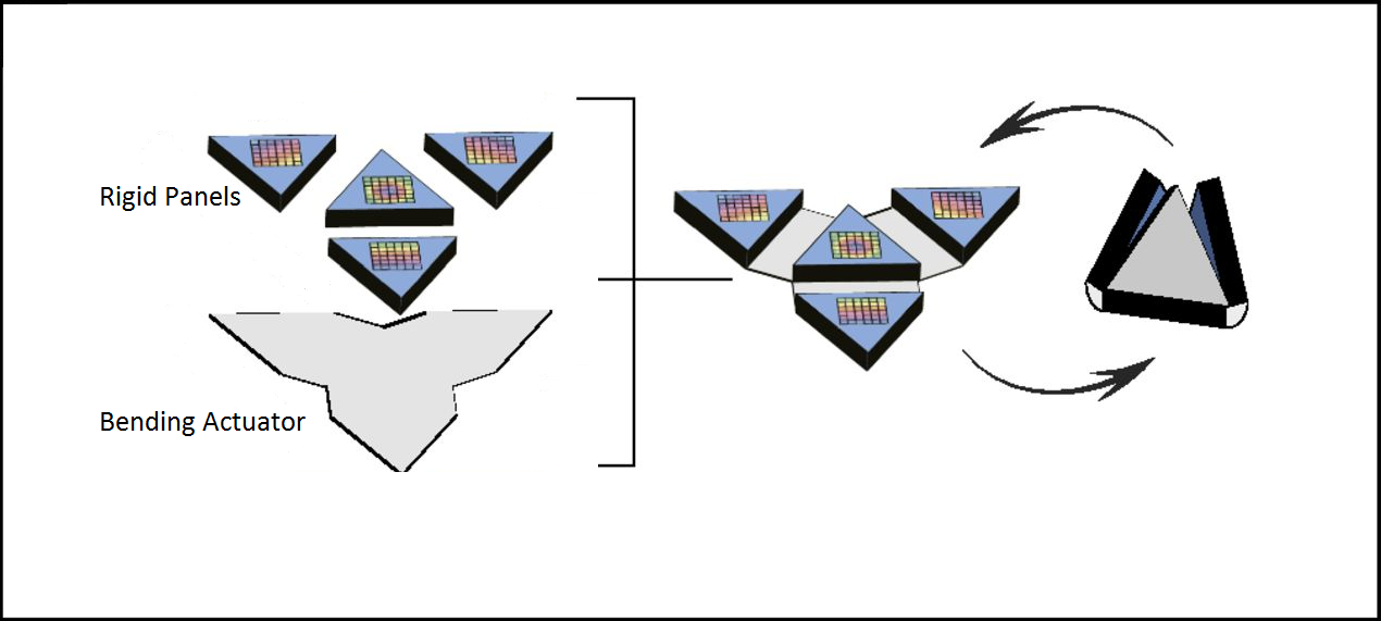the most basic challenge to miniaturizing origami robots is in actuator  design
